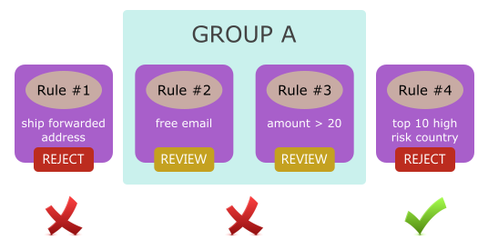 grouping rules validation 1st example