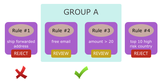 grouping rules validation 2nd example